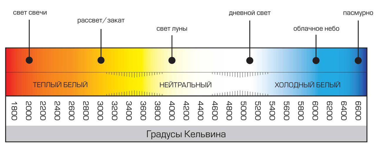 Температура цвета